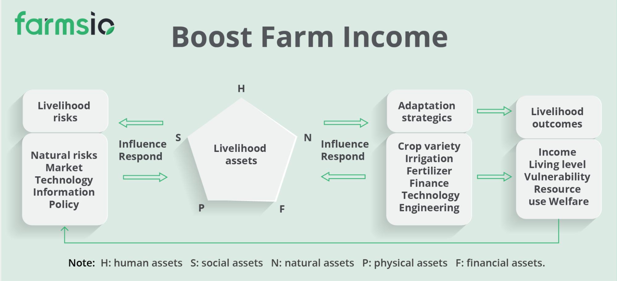 Boost Farmer's income through Farmsio's FMS - Marketplace Module
