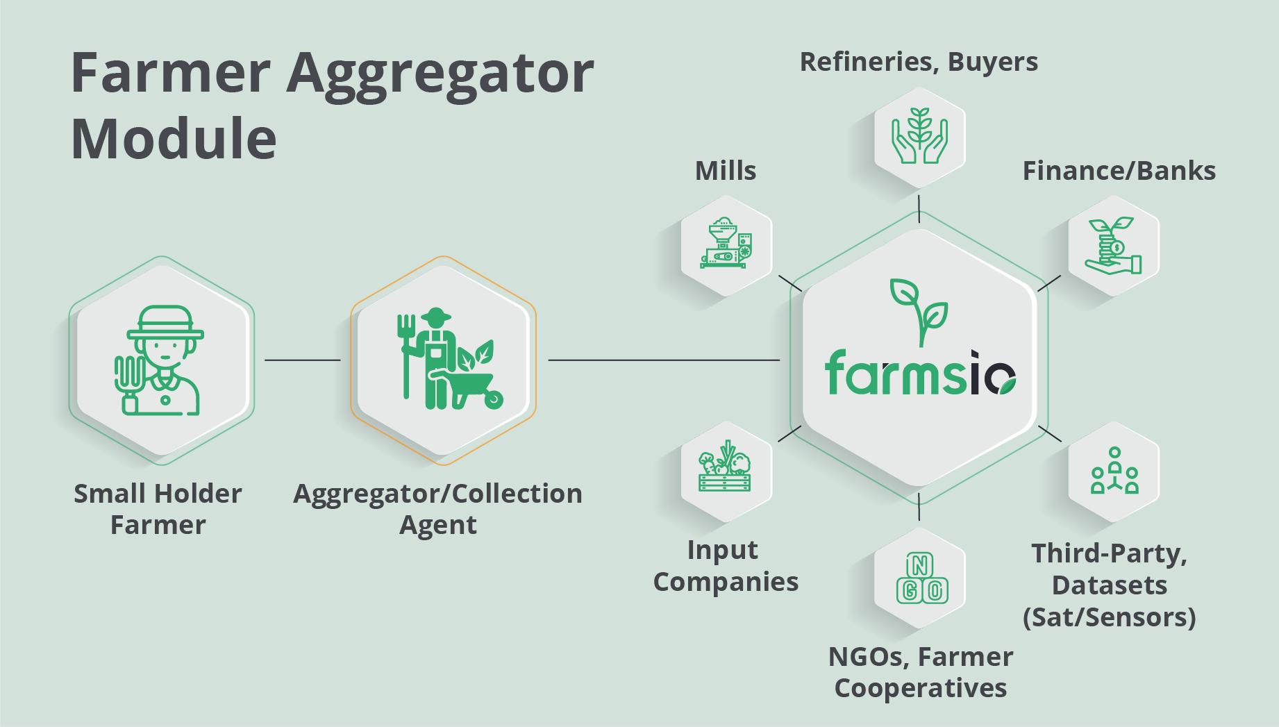 Farmsio FMS Marketplace module supports Farm Aggregator system