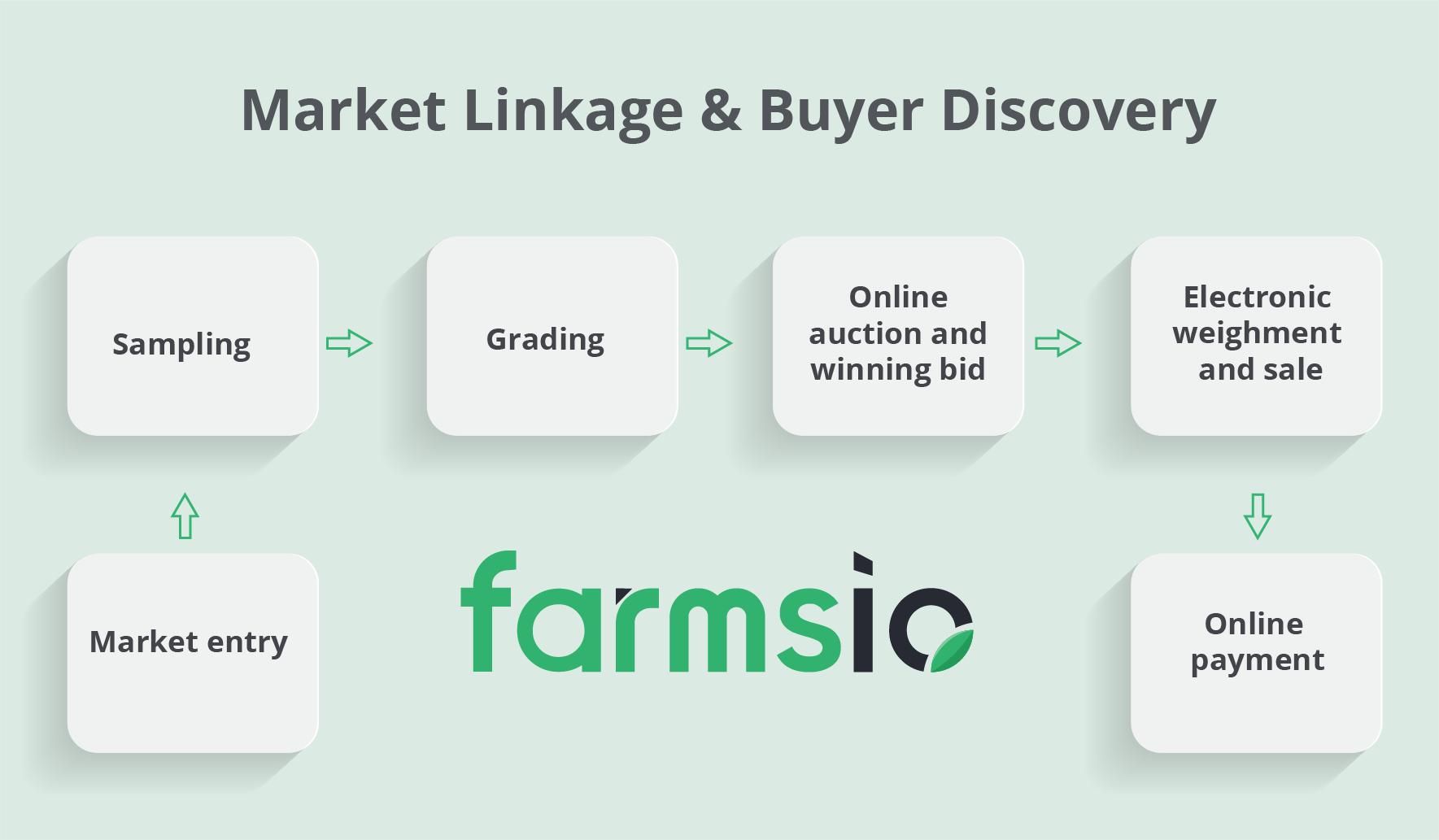 Farmsio Farm Management Software Marketplace module facilitate Market Linkage & Buyer Discovery